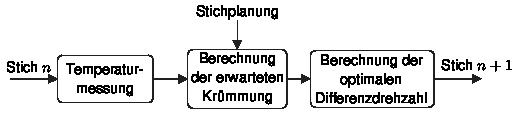 Abb. 2 Berechnungsschema Ski