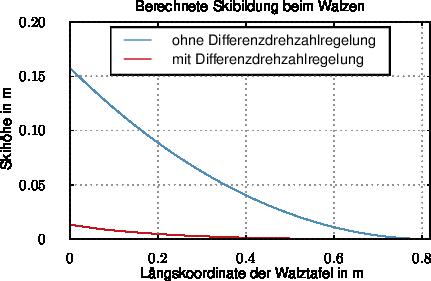 Abb. 3 Simulationsergebnisse Skibildung.