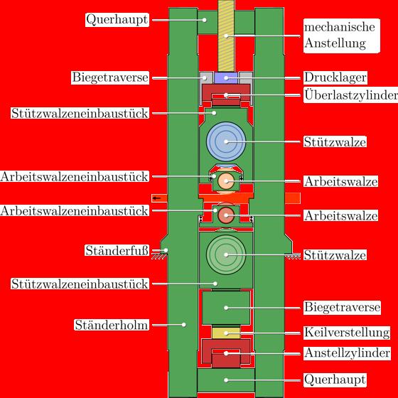 Aufbau eines Quarto-Reversierwalzgerüstes - Seitenansicht.