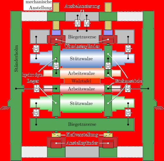 Aufbau eines Quarto-Reversierwalzgerüstes - Frontansicht.