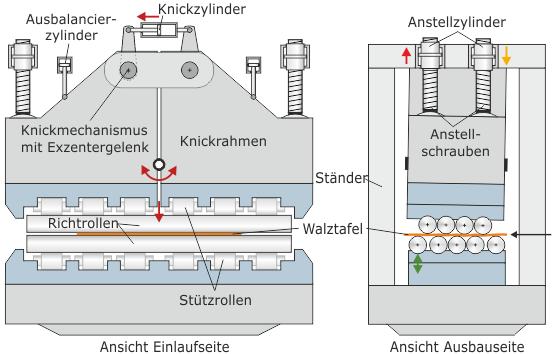 Front und Seitenansicht der Warmrichtmaschine mit Knickmechanismus