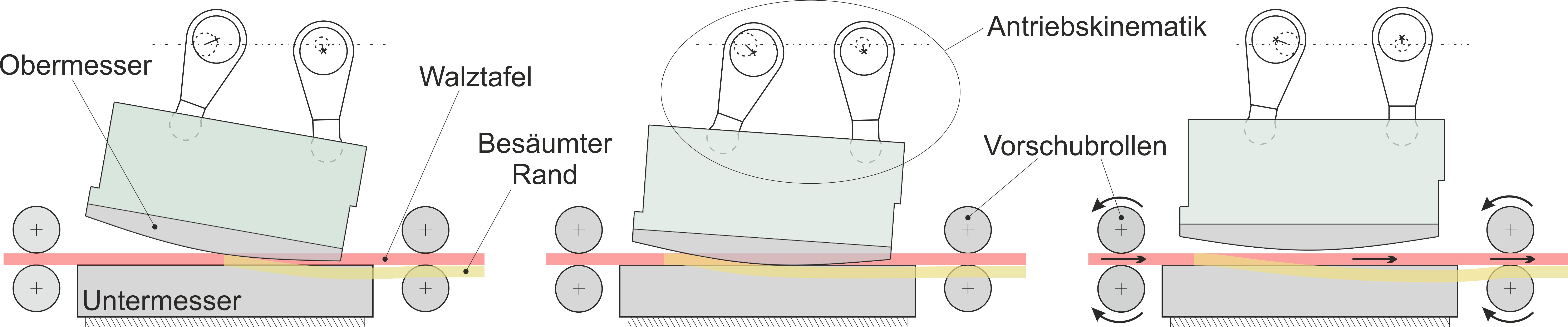 Prinzip des Rollschnittscherens zur Besäumung von Walztafeln.