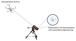 OptoFence Systemüberblick