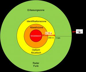 UAV Erfassungszonen